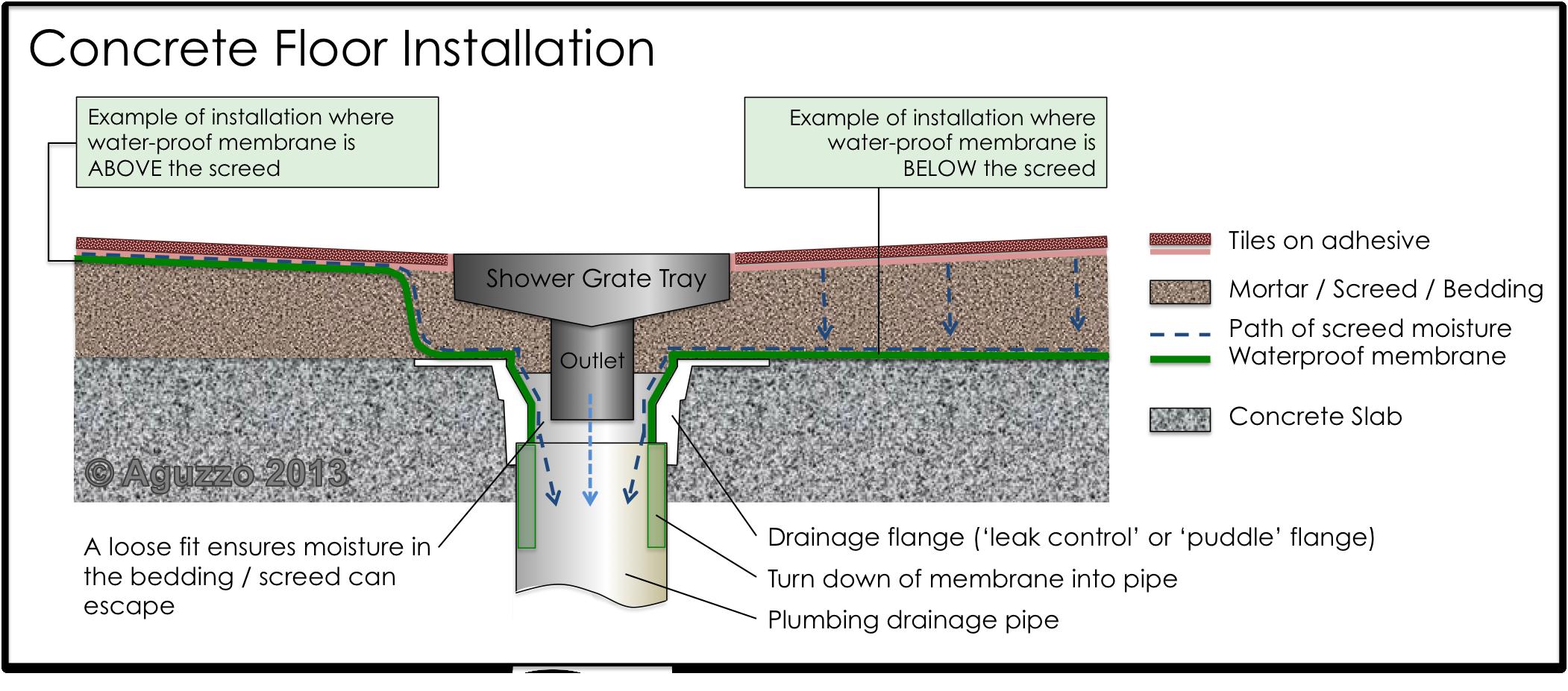 Waterproofing For Bathroom Floors Pesquisa Google Shower Drain