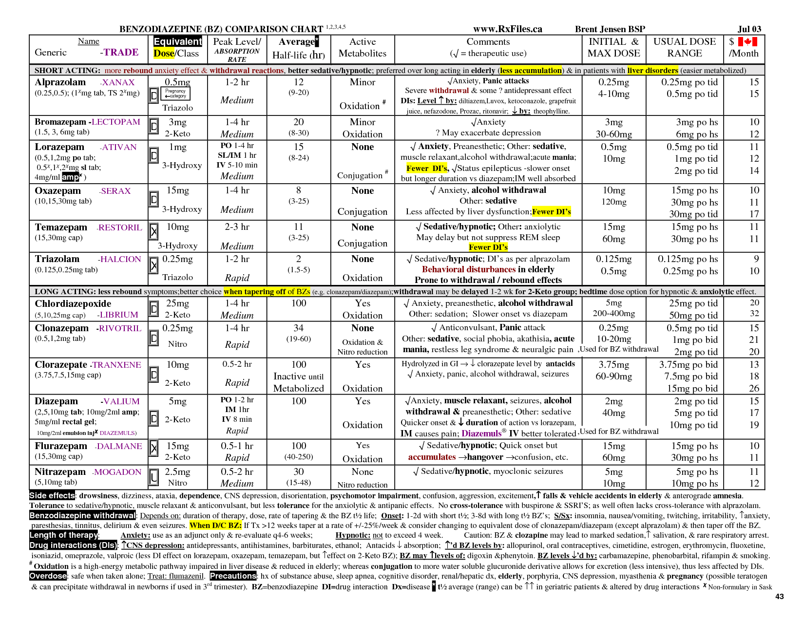 Benzodiazepine Equivalency Chart