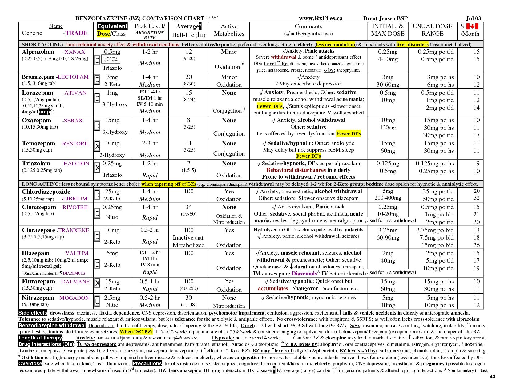 Benzodiazepine Equivalency Chart Comparison