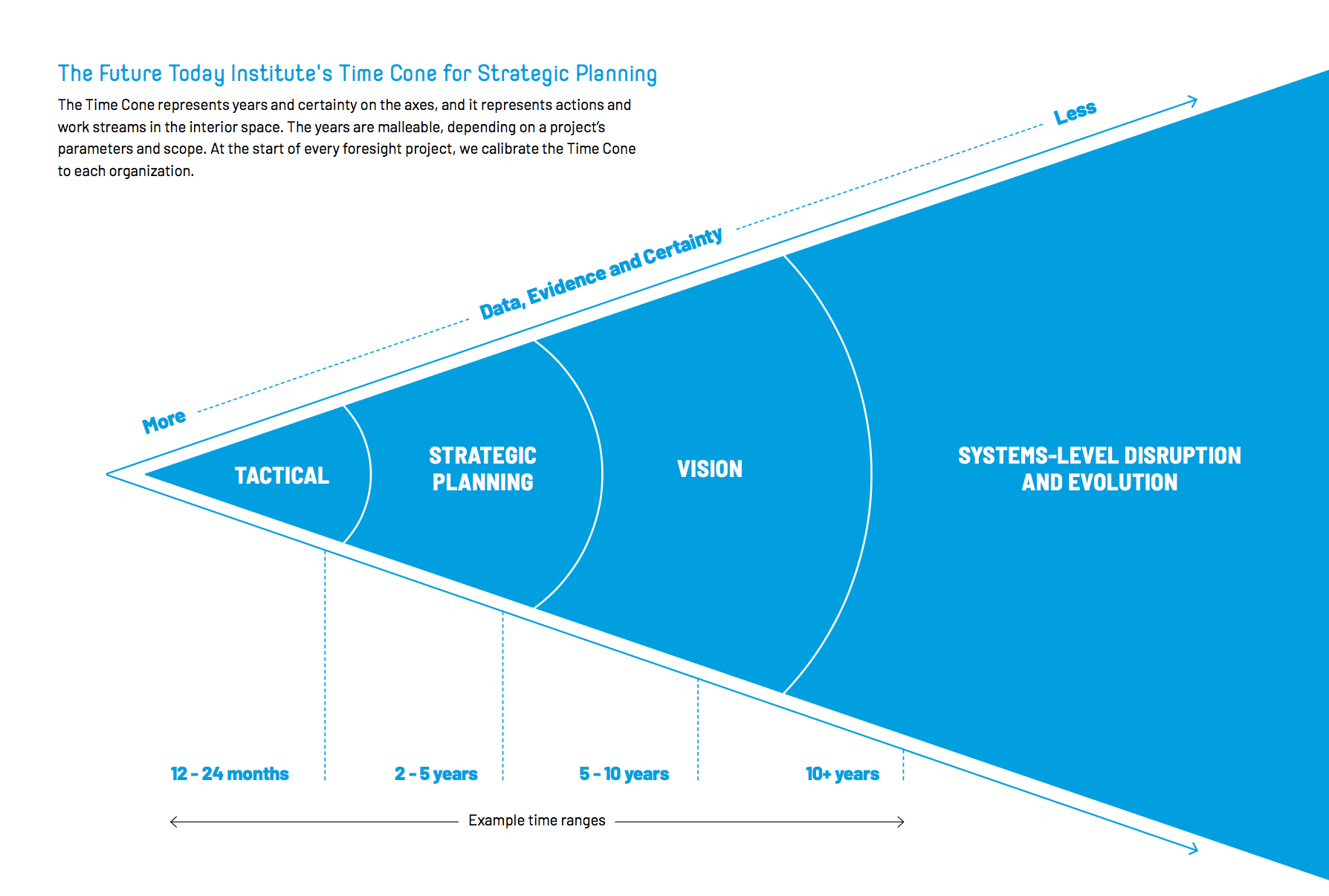 Future Today Institute Strategic Futurist Tools and