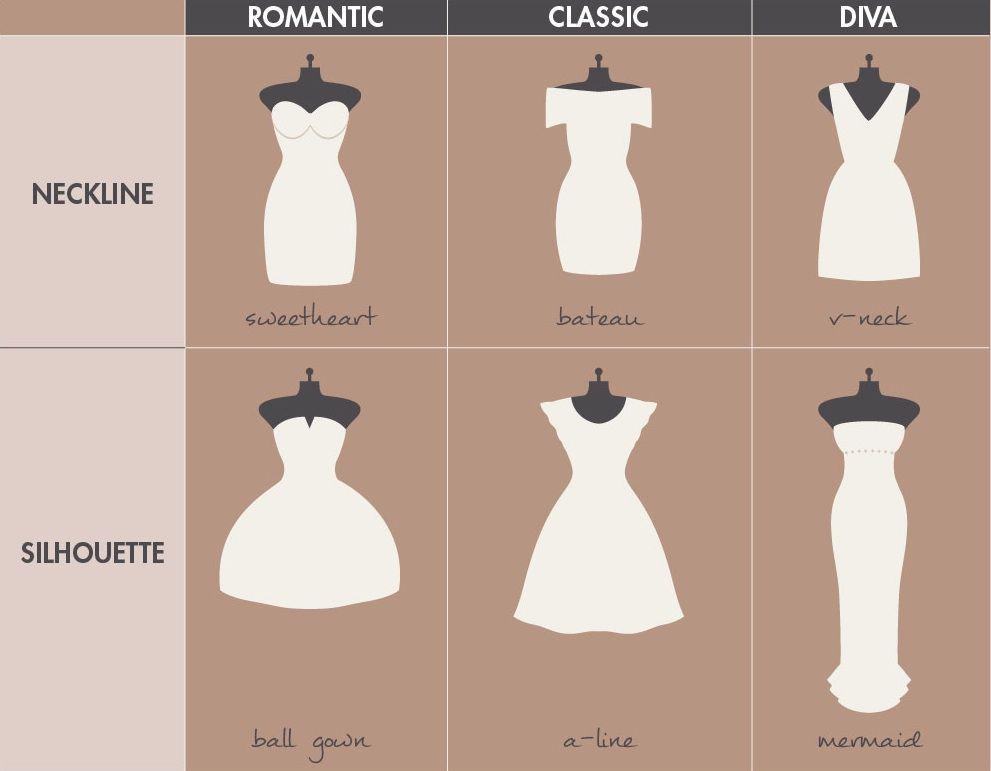 Tipos de vestidos ideales. | 1 La Ropa/El Estilo