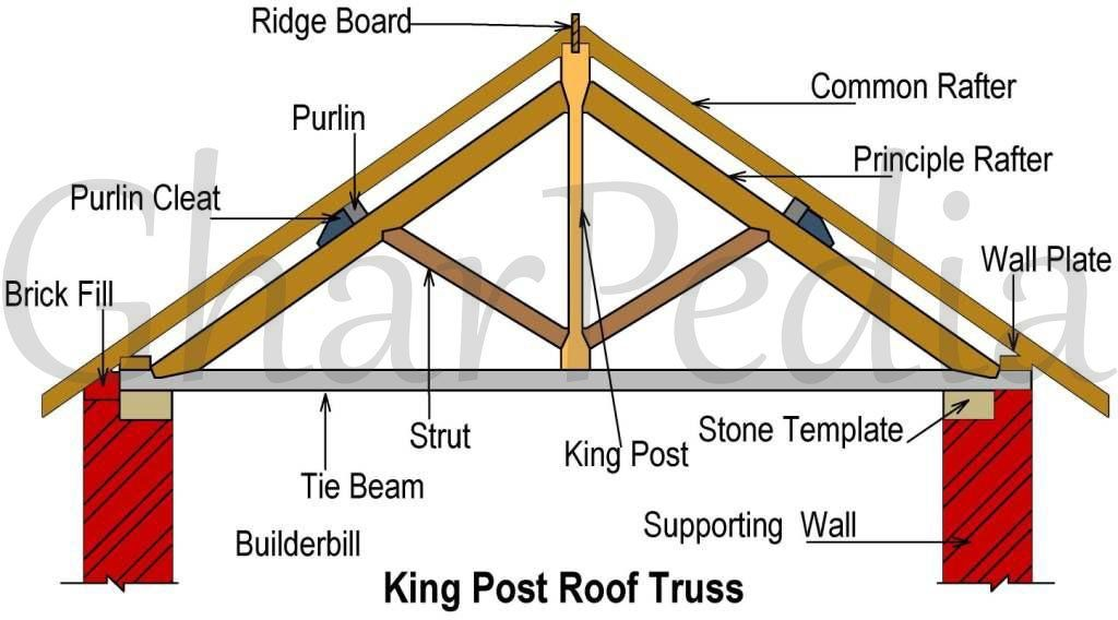 The Wooden King Post Truss Consists Of Following Components Tie Beam Two Inclined Principal Rafters Two Roof Truss Design Roof Trusses Timber Frame Joinery
