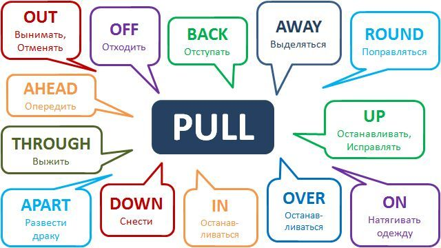Phrasal verb pull vocabulary pinterest learning english phrasal verb pull ccuart Gallery