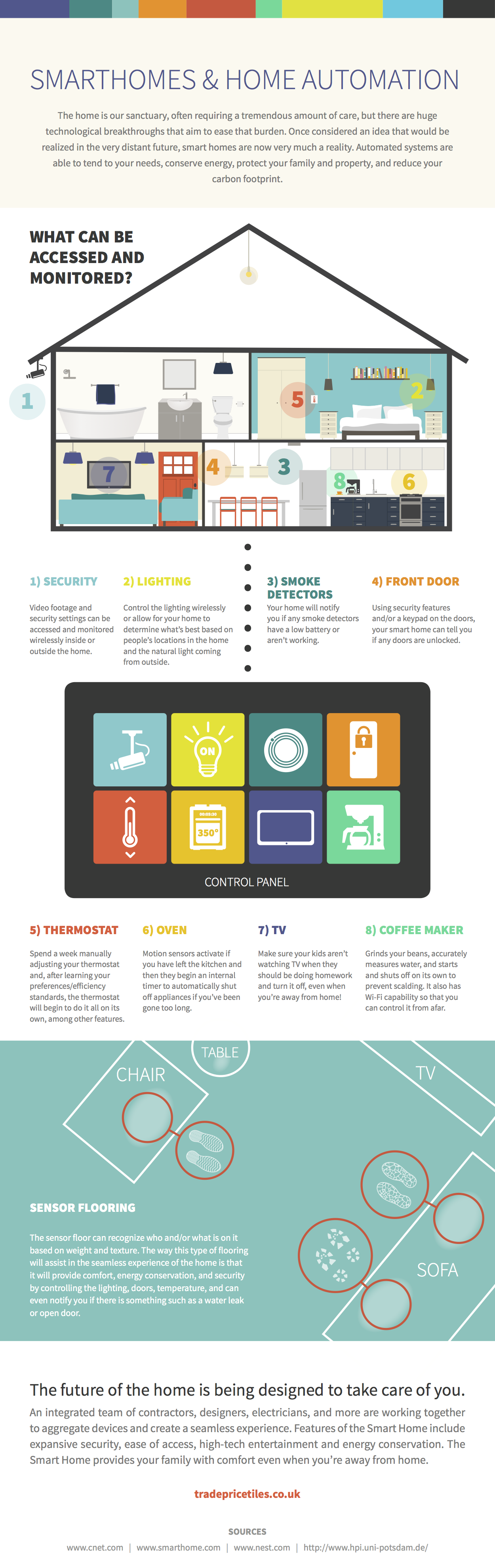 Smarthomes and Home Automation #infographic | Latest Infographics ...