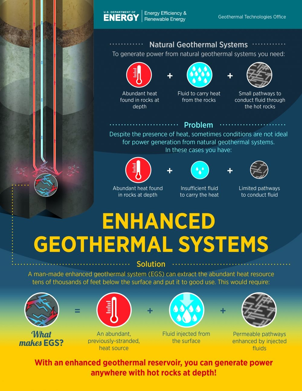 Science Technology With Images Geothermal Energy Renewable Energy Technology