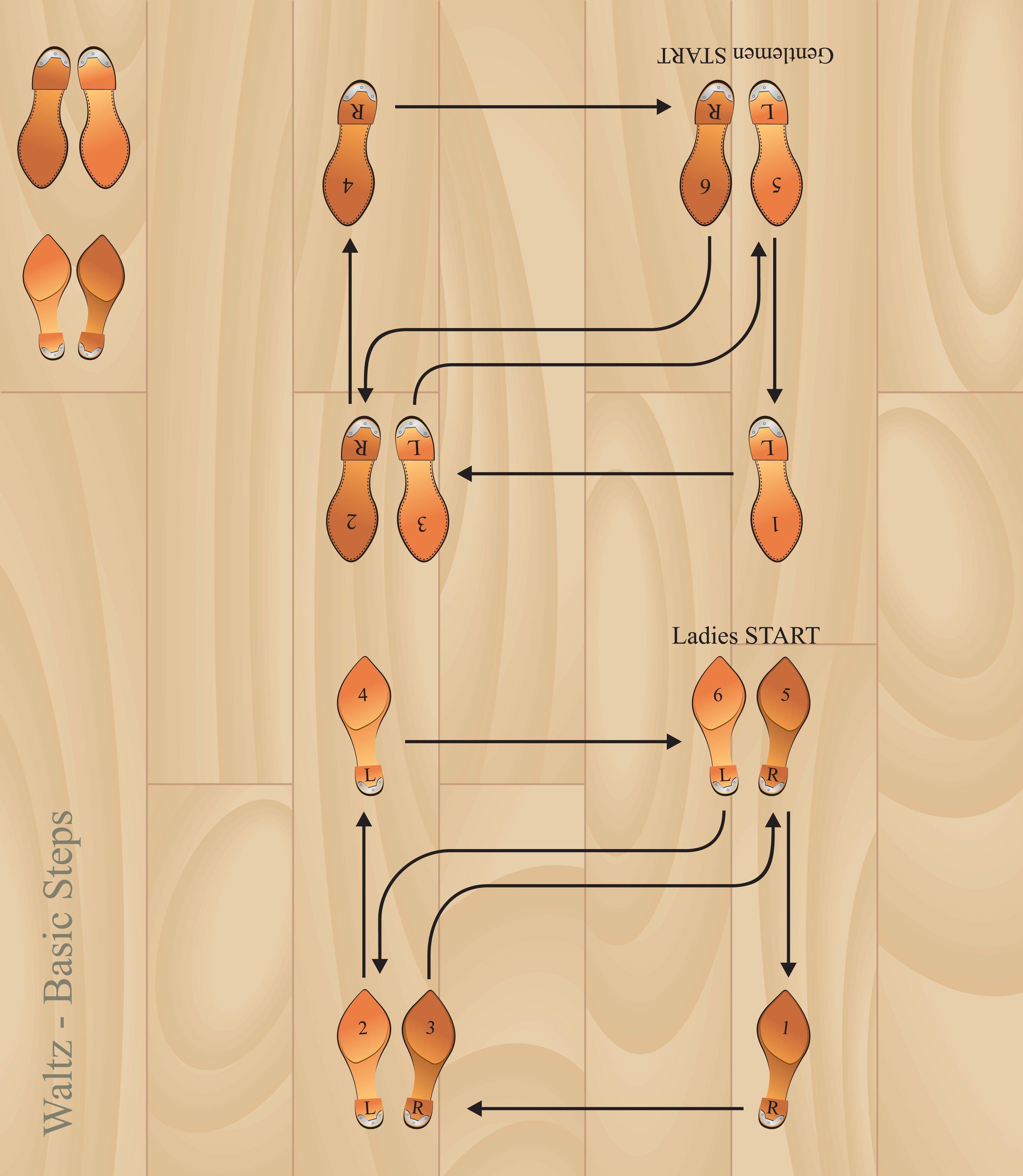 Ab Ac F B F E A B on Country Waltz Dance Steps Diagram