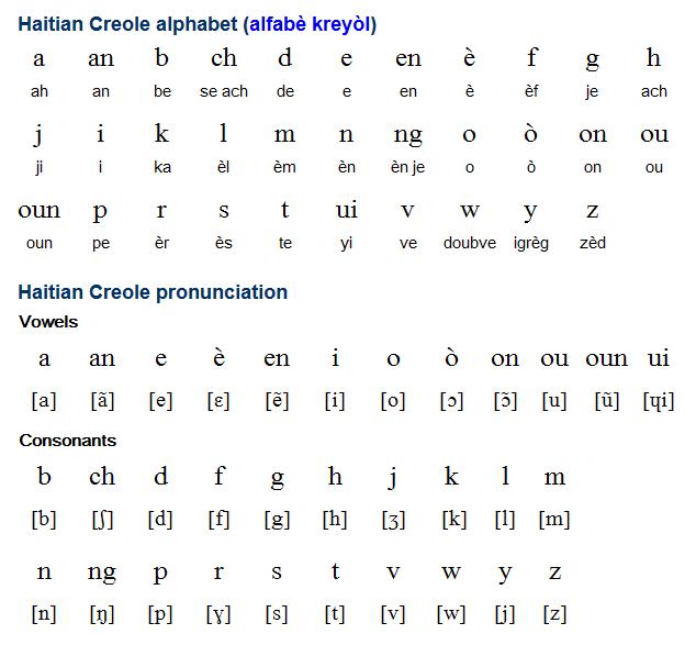 how to speak creole language