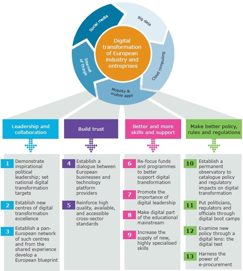 Infografik - European Digital Transformation Priorities ...