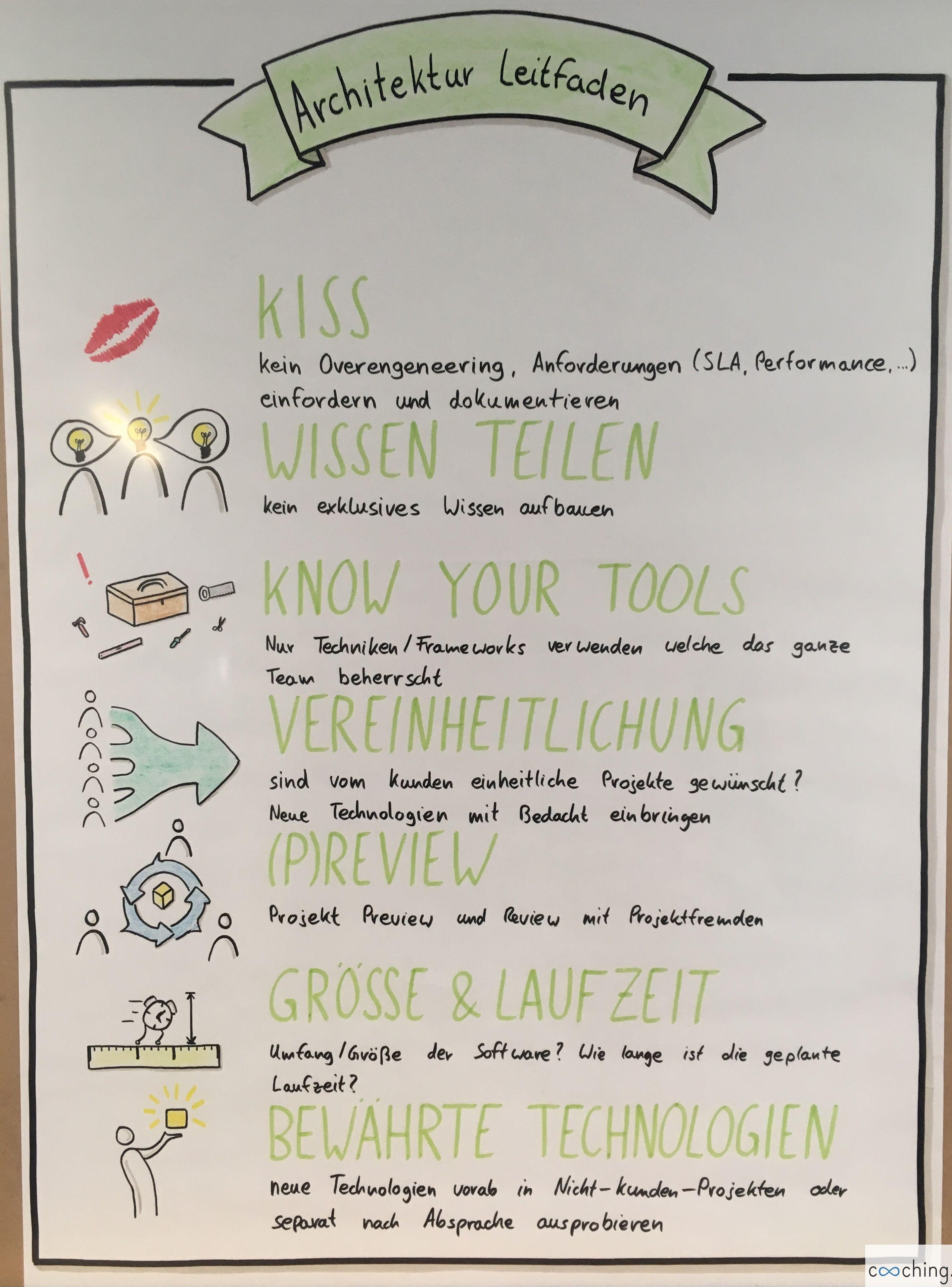 Beispiel Fur Einen Gemeinsamen Arbeitsansatz Im Team Psychologie Lernen Flipchart Gestalten Flipcharts