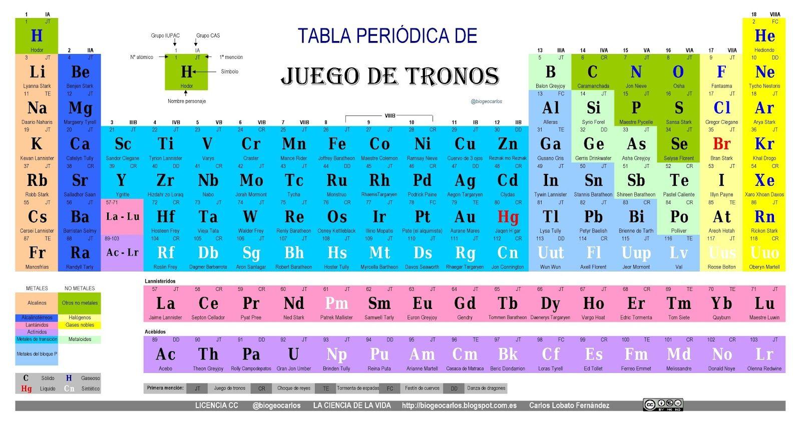la ciencia de la vida la tabla peridica de juego de tronos - Tabla Periodica En Visual Basic