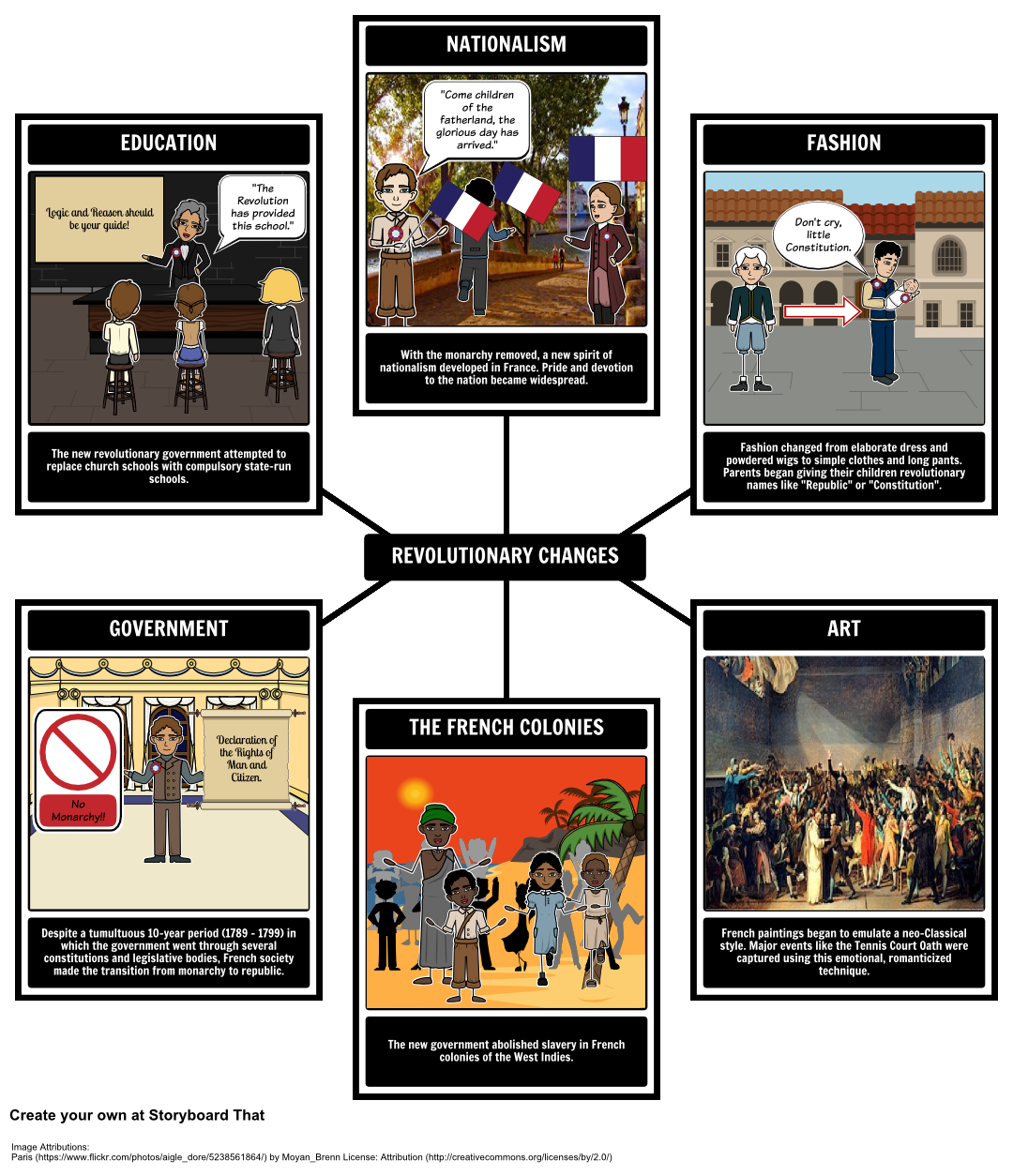 French Revolution Revolutionary Changes The Revolution Turned French Society On Its Ear But What Else French Revolution History Lesson Plans Teacher Guides