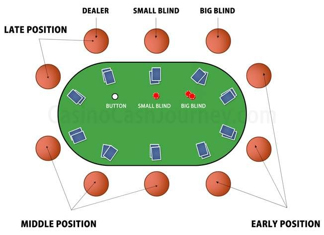 Texas Holdem Poker How To Play Online Texas Hold Em Poker Texas Holdem Poker Texas Holdem Poker