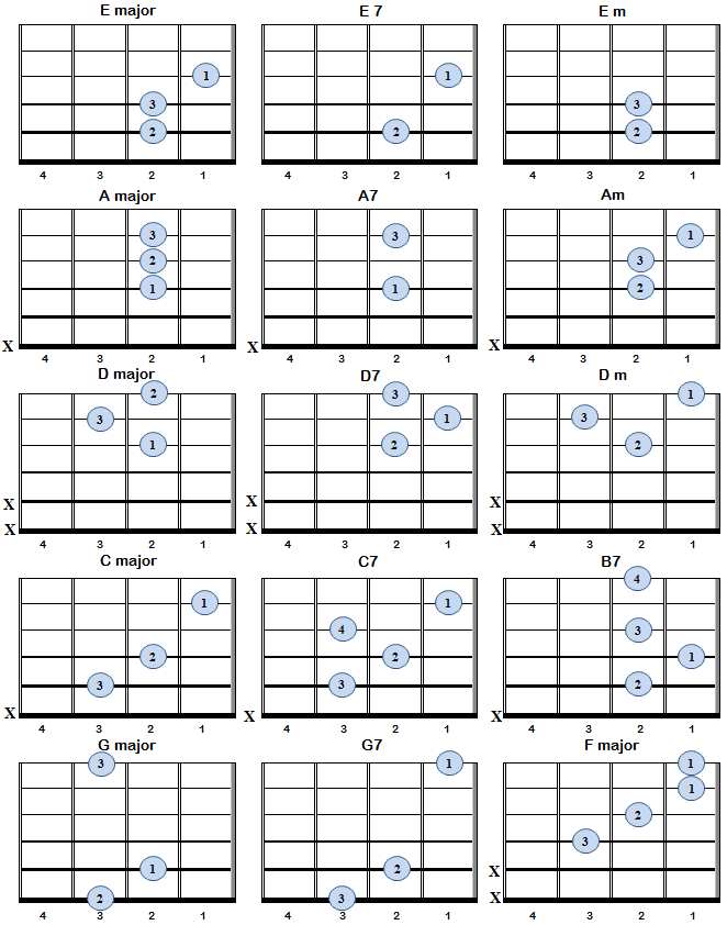 Basic Guitar Chords For Left Handed Players Guitar Pinterest