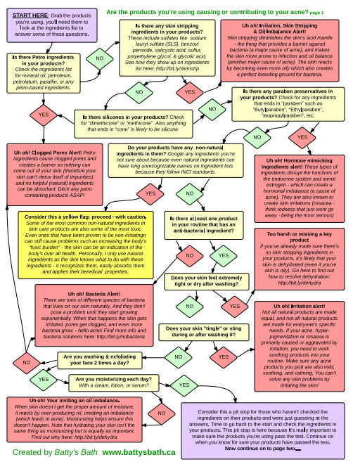 Are Your Products And Routine Causing Your Acne Flowchart
