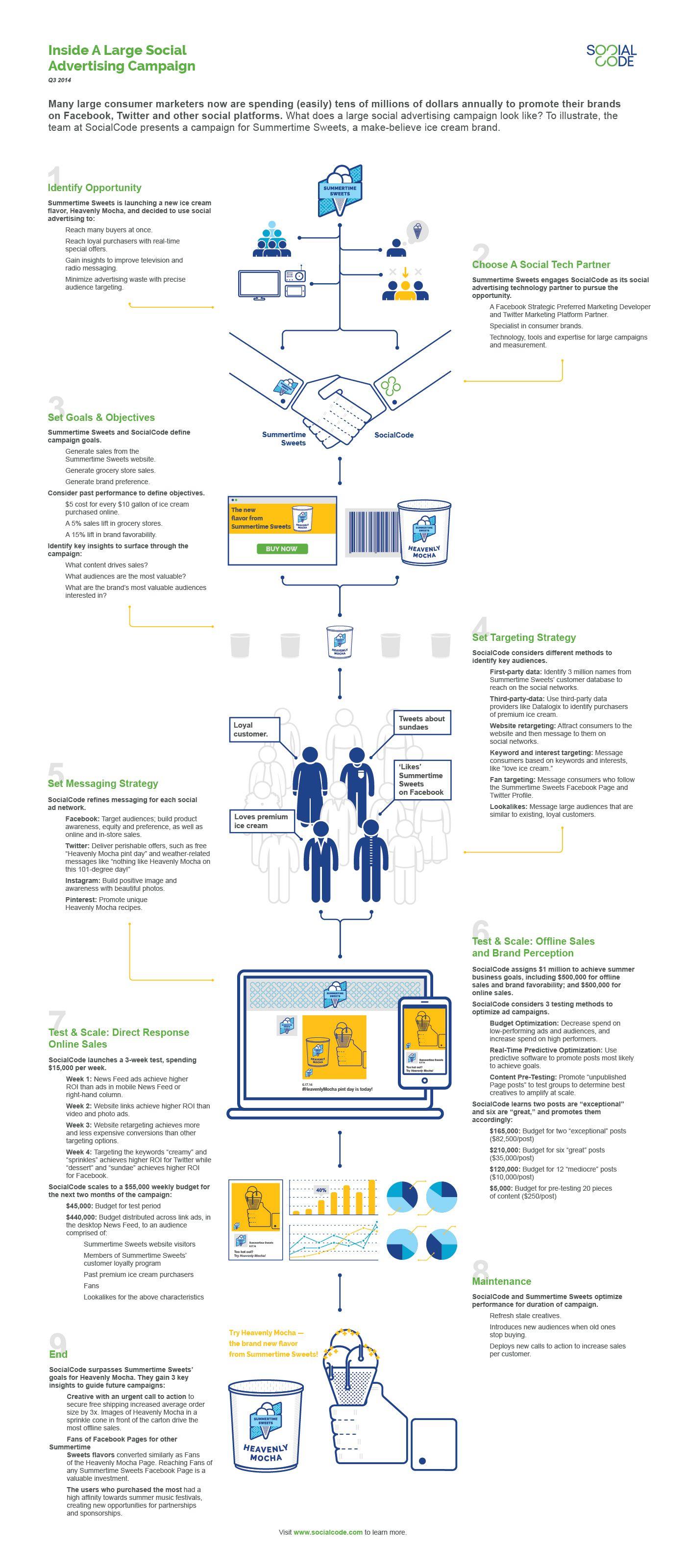 Dentro de una campaña de publicidad de Facebook a gran escala #infografia #infographic #socialmedia   Infografía que muestra cómo las marcas trabajan con las agencias para crear campañas publicitarias atractivas e interesantes sobre Facebook.