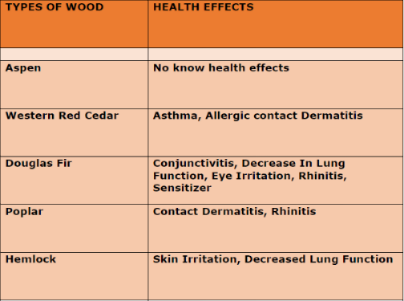Toxic Wood Chart At Infrared Everything