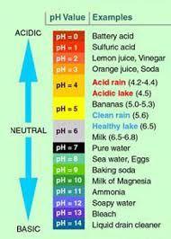 urine ph normal range