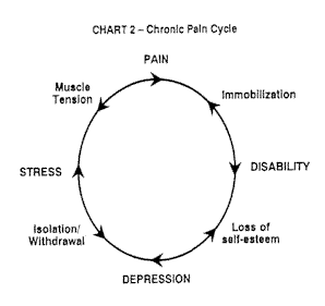 All Things Wildly Considered: Chronic Pain and Management
