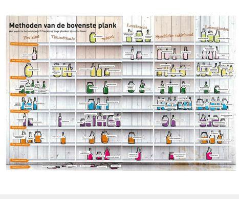 Hattie visueel samengevat: (onderwijs)methoden van de bovenste plank | Digischool groep5en6 | Scoop.it