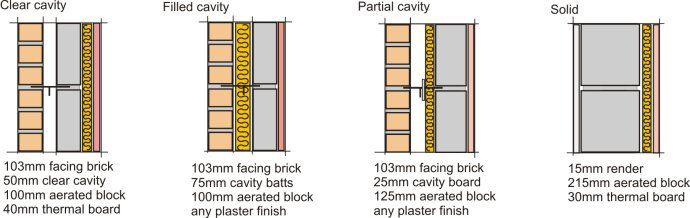 Modern Cavity Walls Construction Details Building