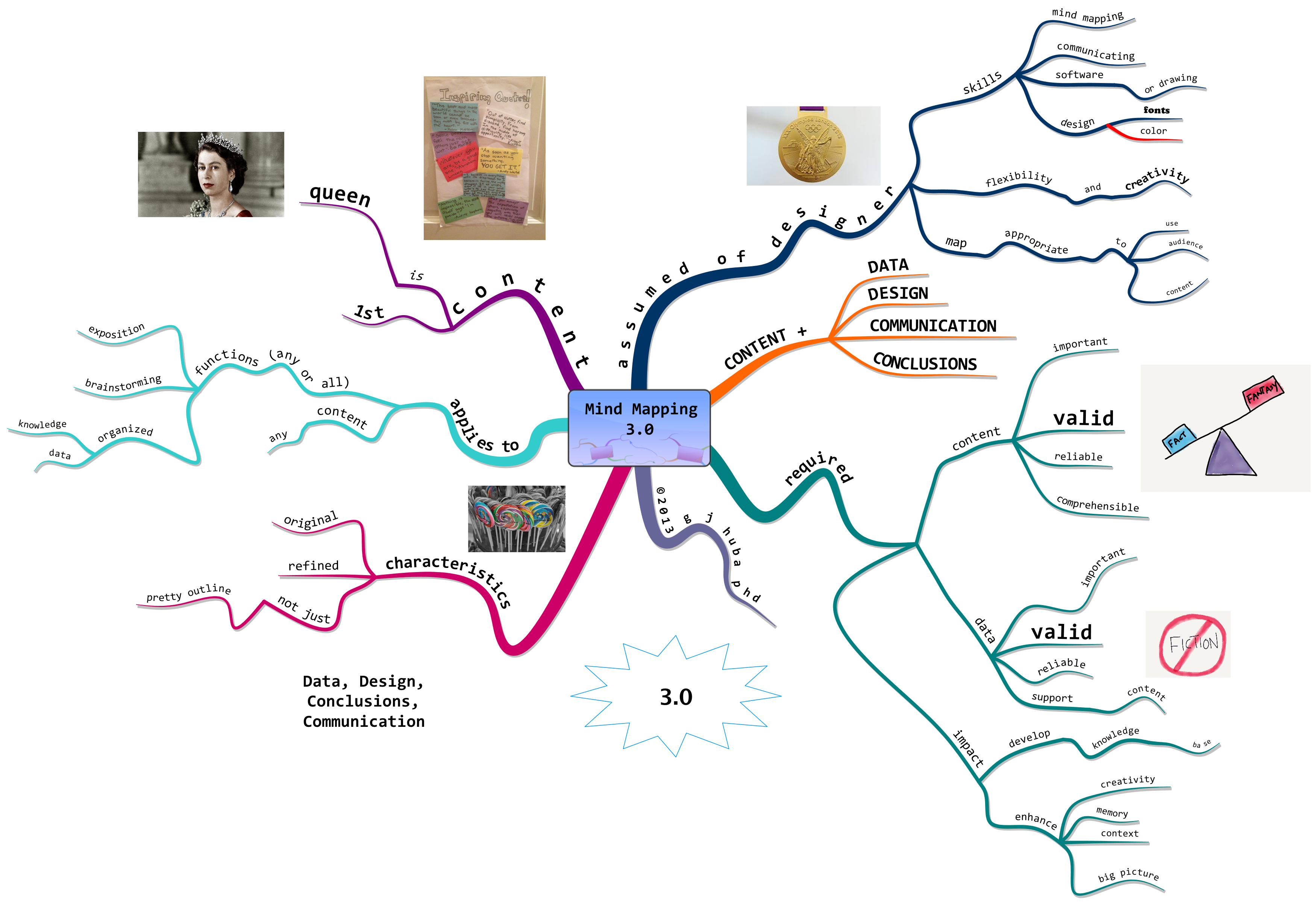 The Future Is Now Revised In Or Was Mindmapping