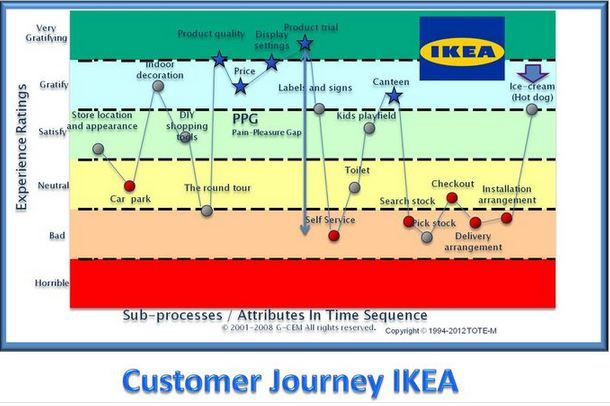 ikeas marketing and expansion strategy analysis Therefore ikea needs to find a healthy balance between it's amazing strategy used  swot analysis   and most of their marketing budget is used on the catalog.