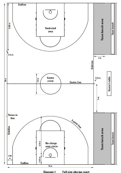 Gambar Ukuran Lapangan Basket Standar Nasional Indonesia Internasional This Is A Href Http Perpustakaan Id Gambar Ukuran Lap Bola Basket Gambar Olahraga