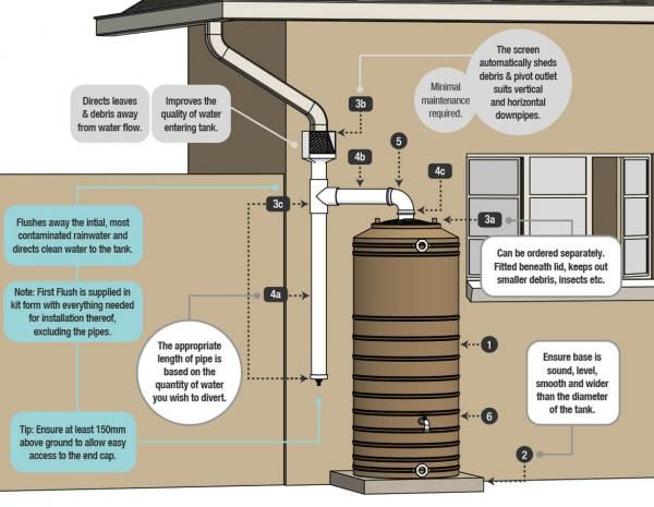 Rainwater harvesting component structure rainwater for First flush diverter plans
