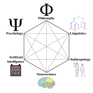 Cognitive Science Wikipedia The Free Encyclopedia Cognitive Science Cognitive Psychology Cognitive