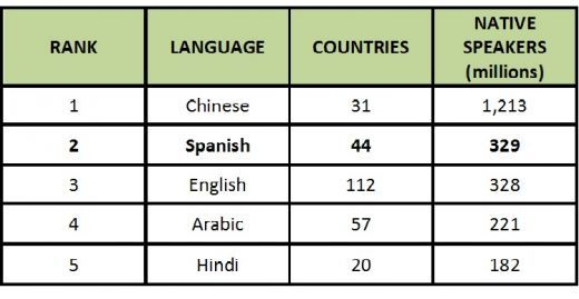 List Of Most Spoken Languages According To SILs Ethnologue - List of most spoken languages