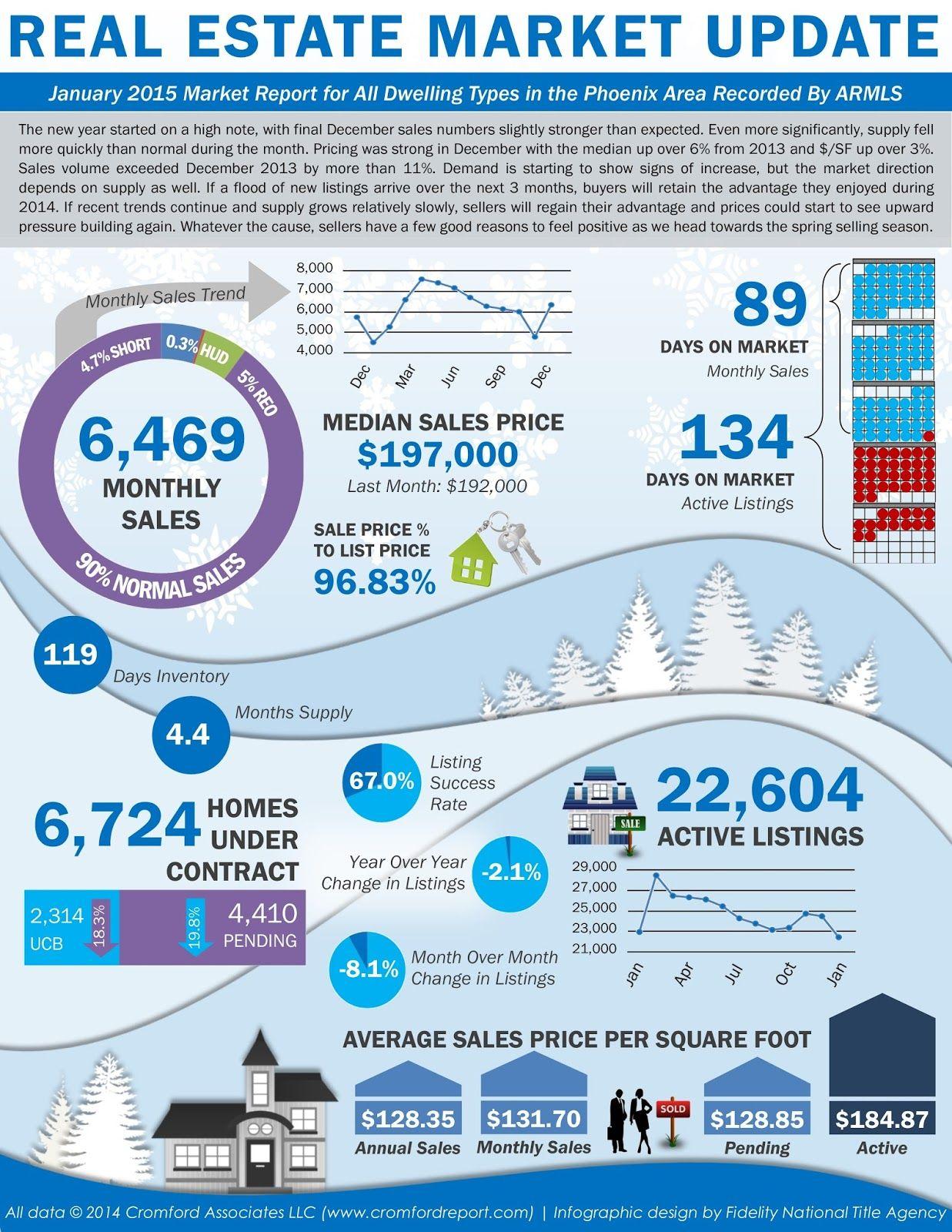 Image Result For Real Estate Market Report Template