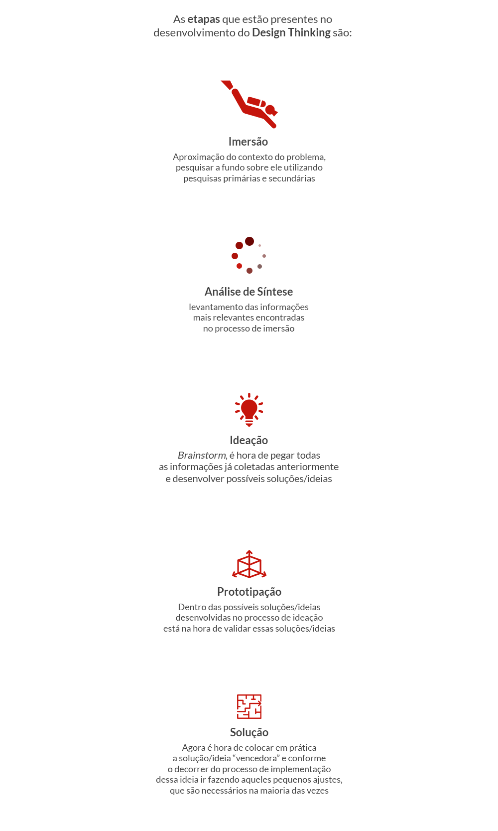 etapas-design thinking - designculture.com.br