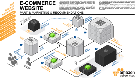 Three New Aws Reference Architectures For E Commerce Amazon Web Services Enterprise Architecture Solution Architect Web Banner Design