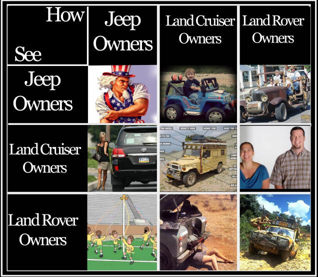How Land Rover Land Cruiser And Jeep Owners See Each Other Land Rover Jeep Owners Land Cruiser