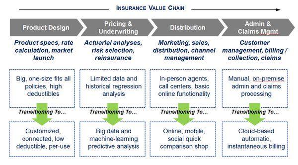 Insurtech Busqueda De Twitter Risk Reward Market Risk Insurance