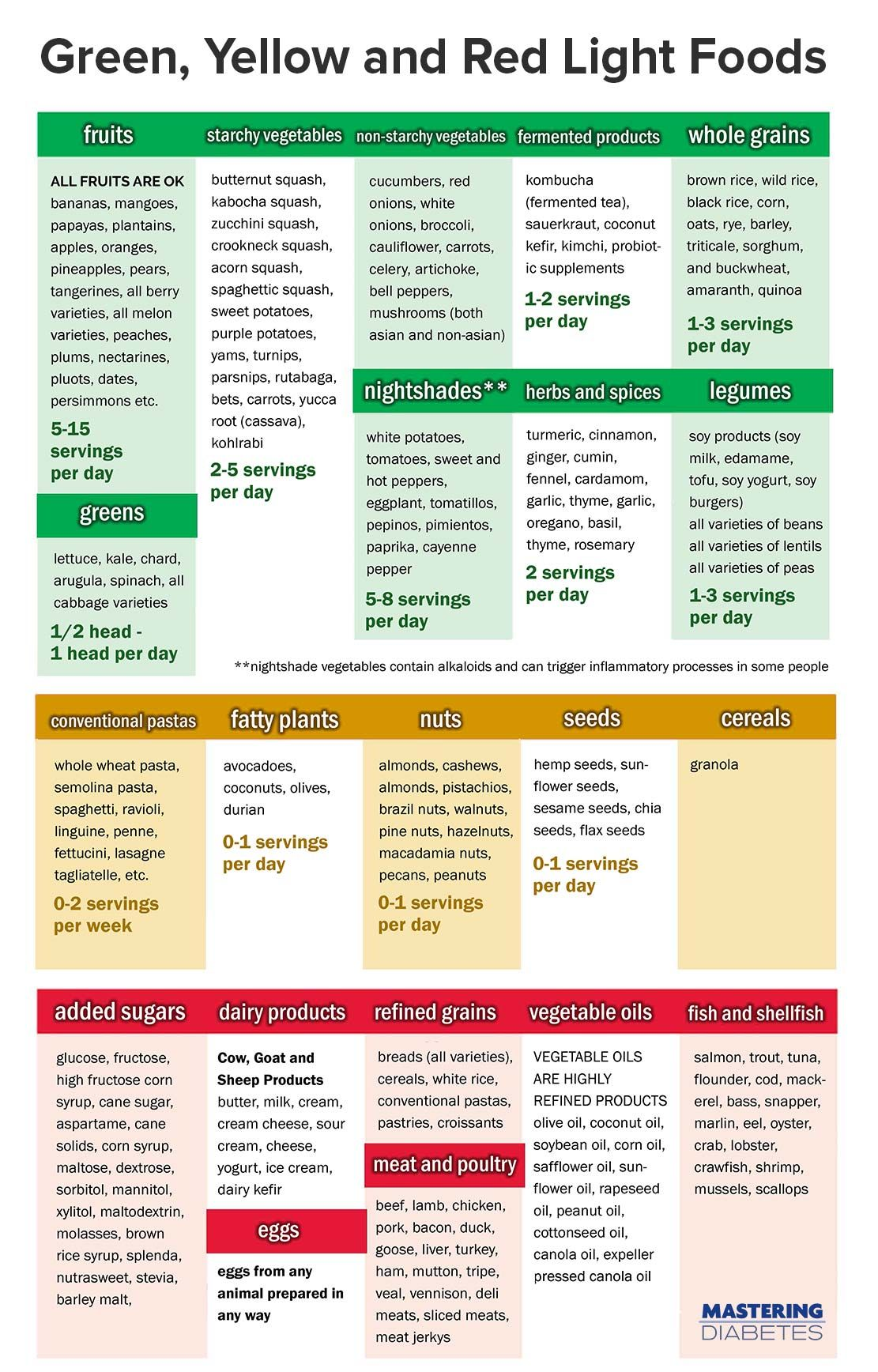 Green-Yellow-and-Red-Light-Foods | Loving This! in 2019 ...