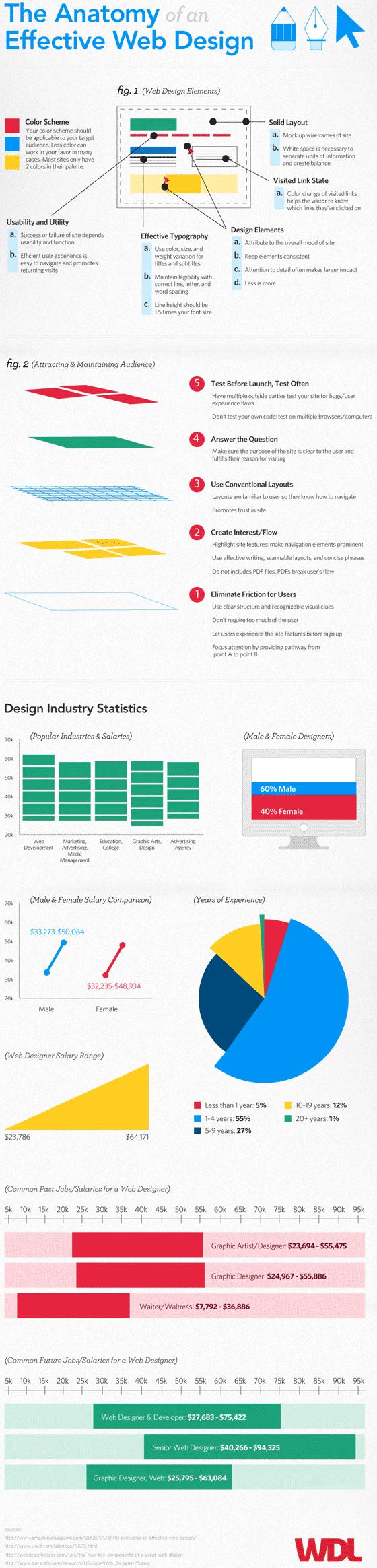 Anatomía de un efectivo diseño en sitios web | Sitios, Anatomía y ...