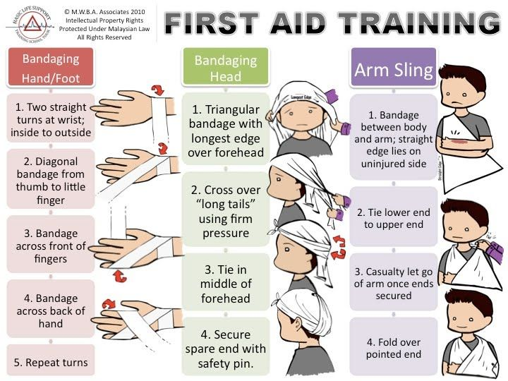 importance basic first aid training When an accident occurs involves training the employees to know the basic  first aid techniques  why is workplace first aid training important  first aid  education stresses the importance of practising safety at all times to.