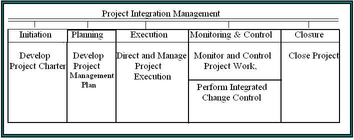 Review and breif regarding Project Integration Management - audit findings template