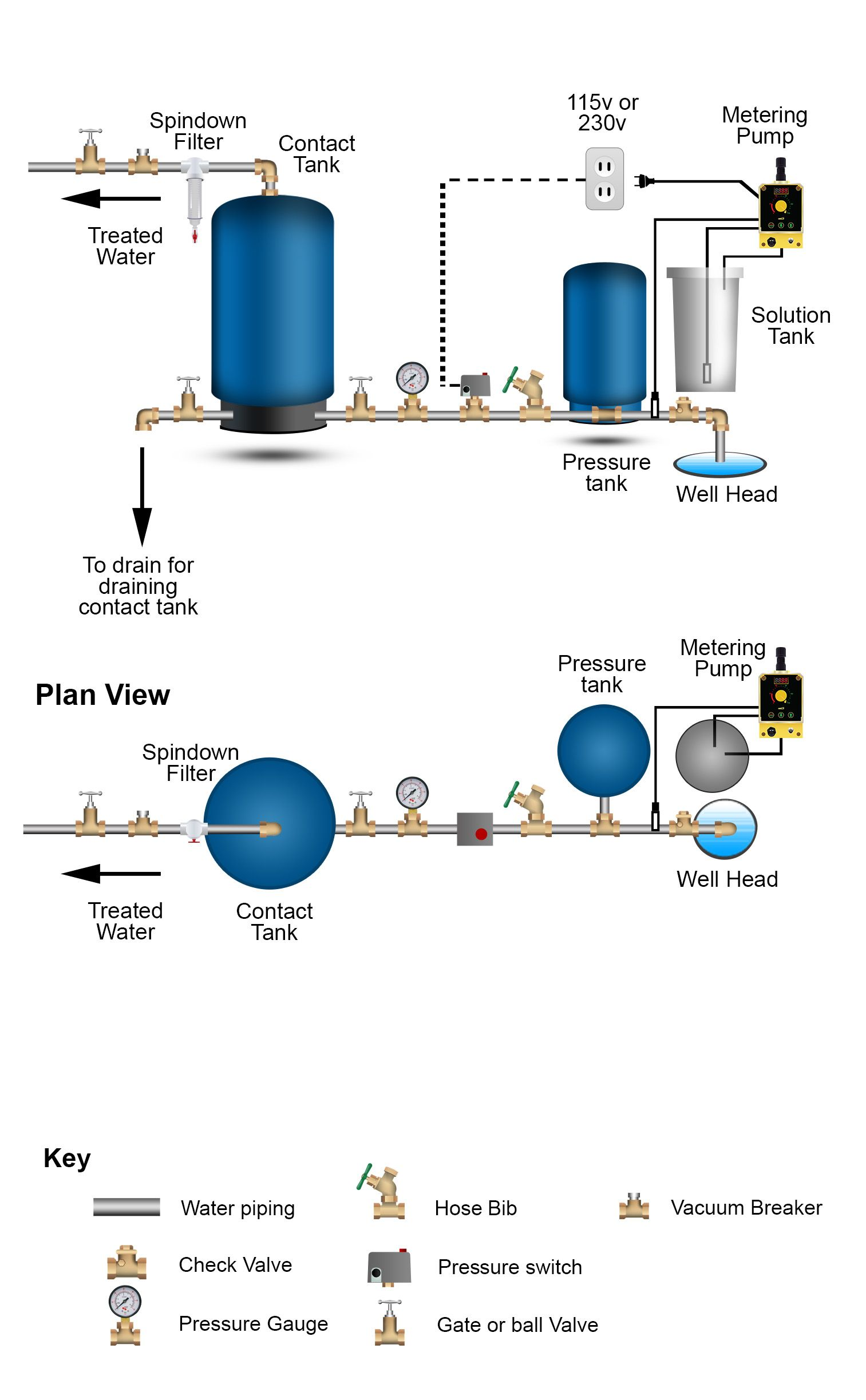 how to treat sulfur odors in well water residential well water treatment iron filters acid neutralizers chlorinators [ 1513 x 2447 Pixel ]