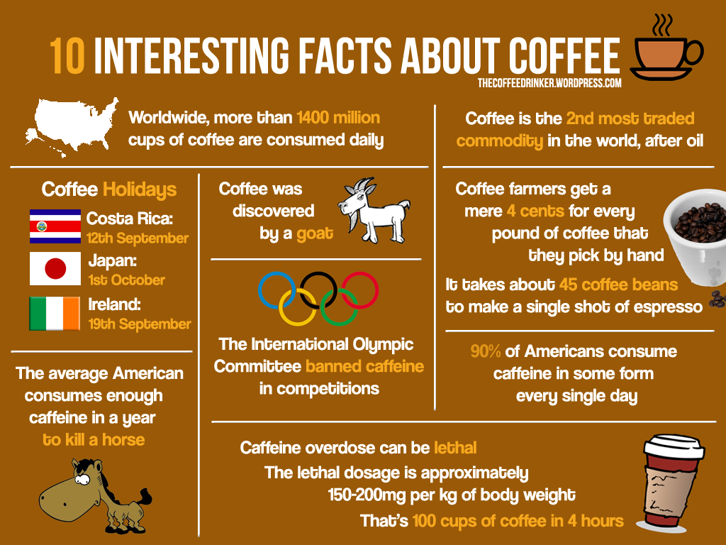 Did you know about any of these facts? konacoffee