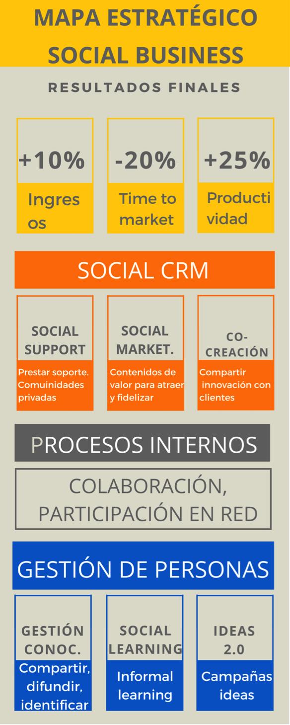 Mapa estratégico social business