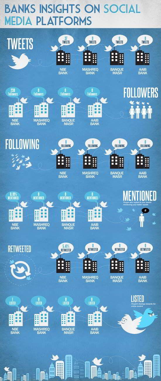 Banks Insights On Social Media Platforms Social Media Infographic Social Media Platforms Social Media