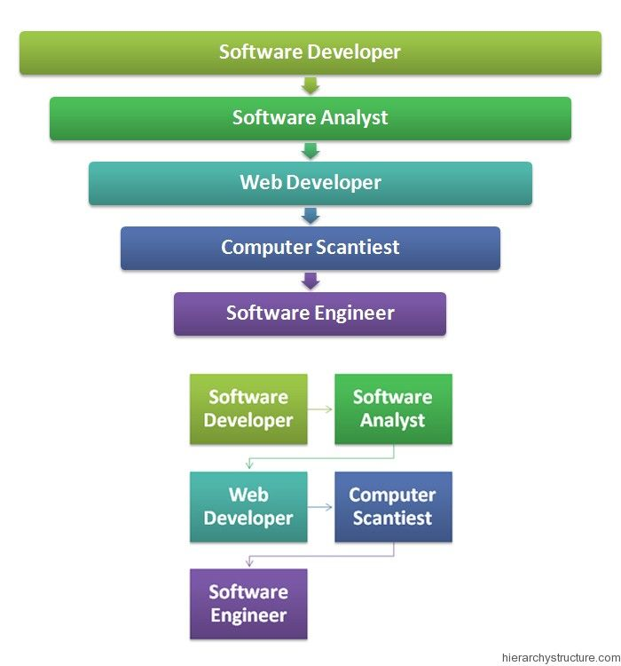 Programmer Career Hierarchy Career Hierarchy Pinterest - computer programmers careers