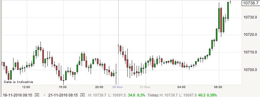 EURCHF rallies with SNB in the frame once again