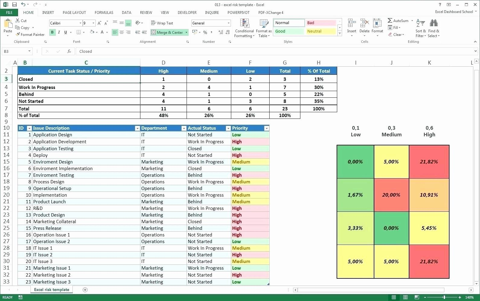 Excel Template Project Management Timeline In 2020 Excel