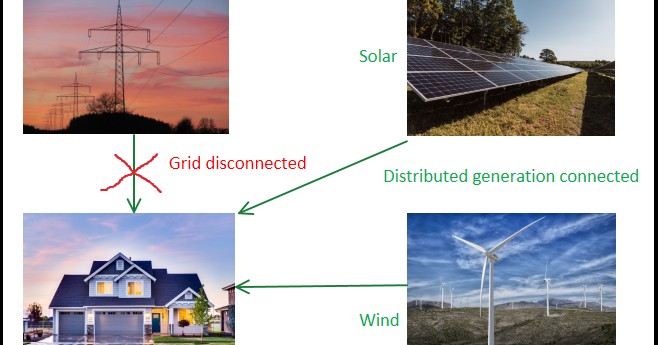 What Is Power System Islanding And How To Detect It In 2020 Change Detection System Power Grid