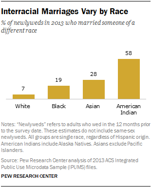 Interracial marriage discrimination statistics