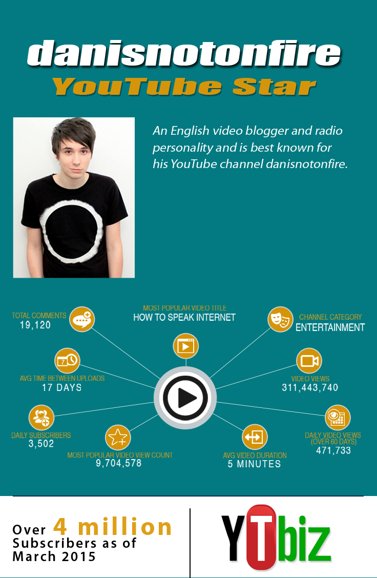 "The most popular video of #DanIsNotOnFire ""How To Speak Internet"" has over 9 million hits. So much more in this infographic: http://goo.gl/TSMtX4 #information #YouTubeStar"
