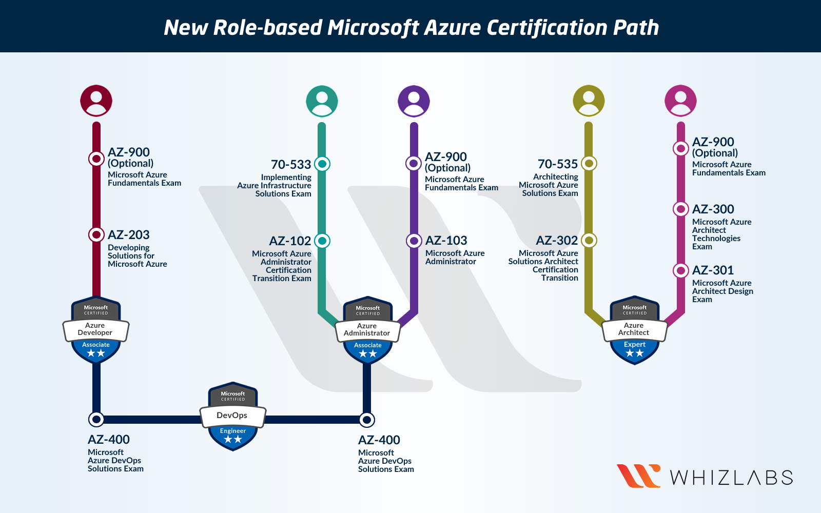 New Microsoft Azure Certifications Path In 2019 Updated Whizlabs Blog Azure Cloud Computing Services Custom Computer